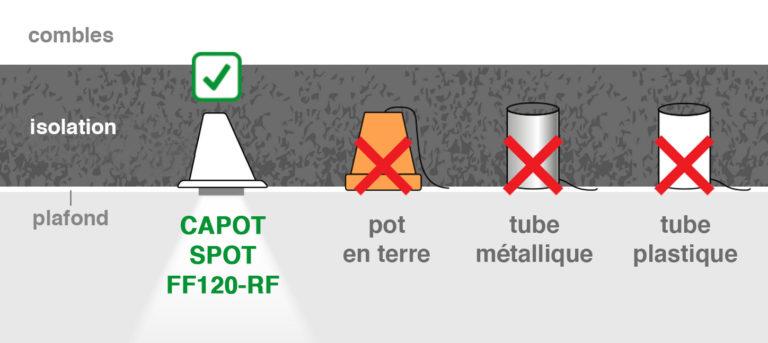 capot-spot-encastré-protection-incendie