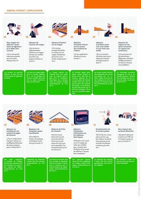 Guide des Mauvaises Pratiques Igloo France Cellulose p2
