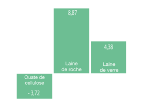 Comparaison bilan carbone isolants RE2020