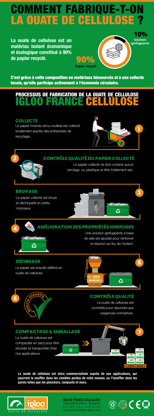 Infographie Fabrication Ouate